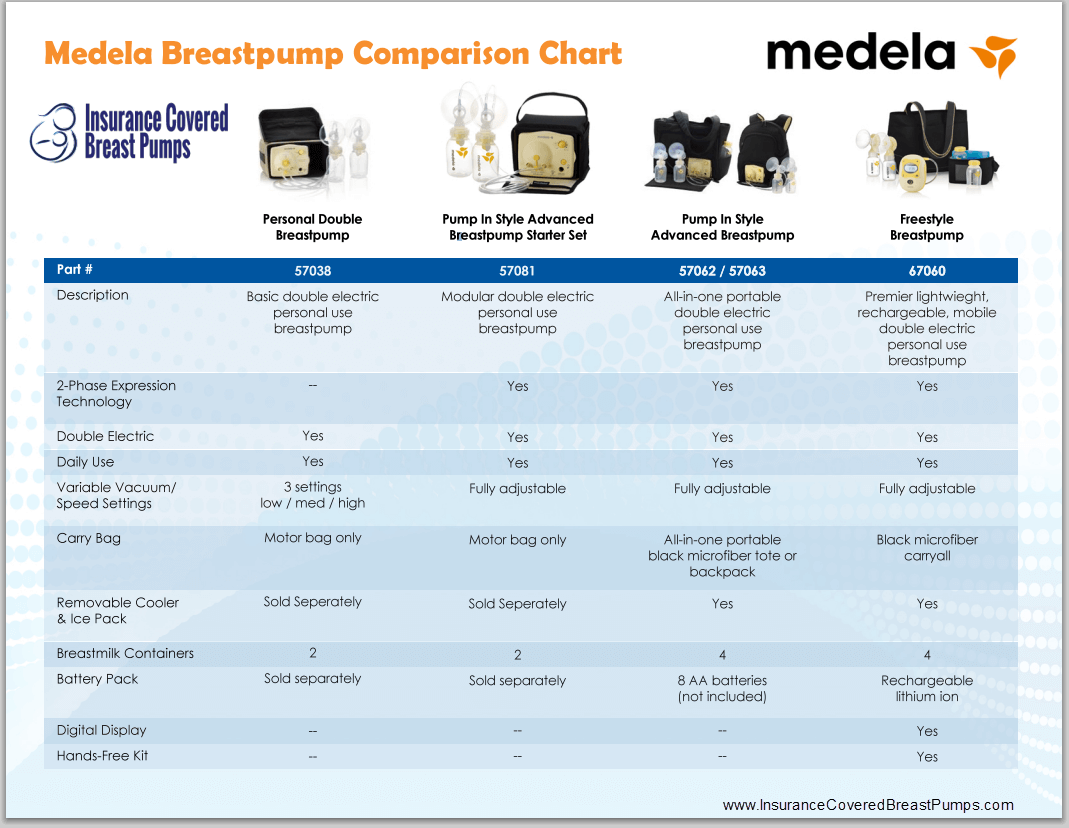 breast pump chart